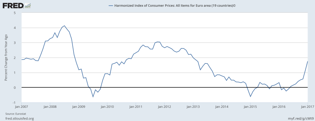 Eurostat, Harmonized Index of Consumer Prices: All Items for Euro area (19 countries)© [CP0000EZ19M086NEST], retrieved from FRED, Federal Reserve Bank of St. Louis; https://fred.stlouisfed.org/series/CP0000EZ19M086NEST, March 6, 2017.