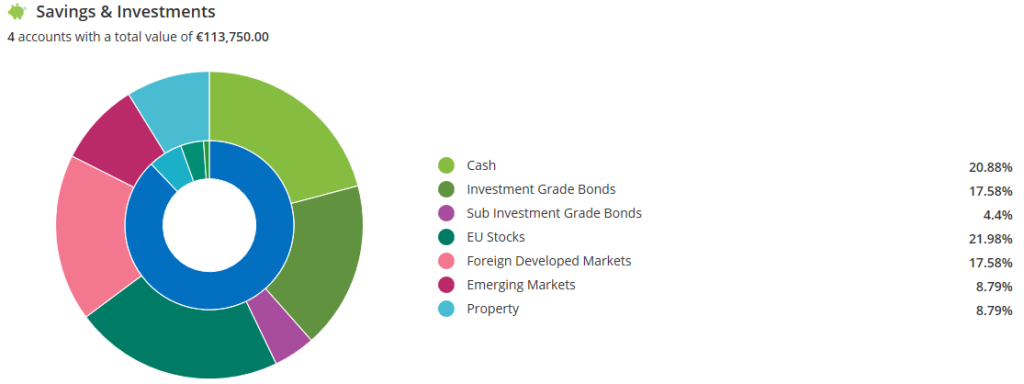 current-investments